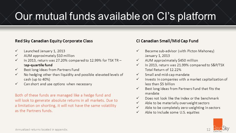 Our mutual funds available on CI's platform