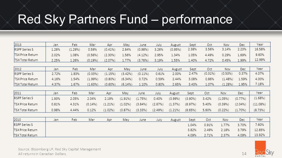 Red Sky Partners Fund – performance