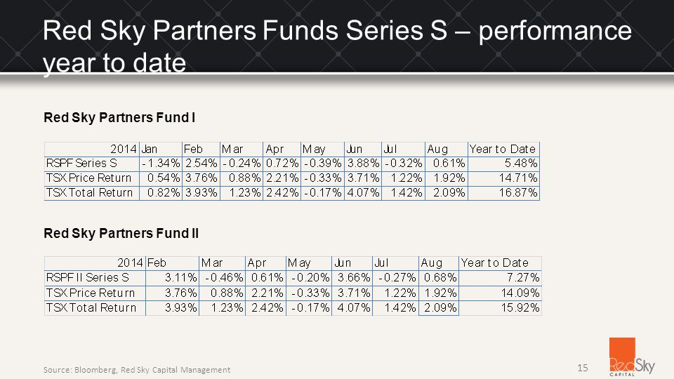 Red Sky Partners Funds Series S – performance year to date