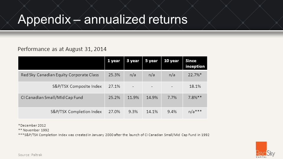 Appendix – annualized returns