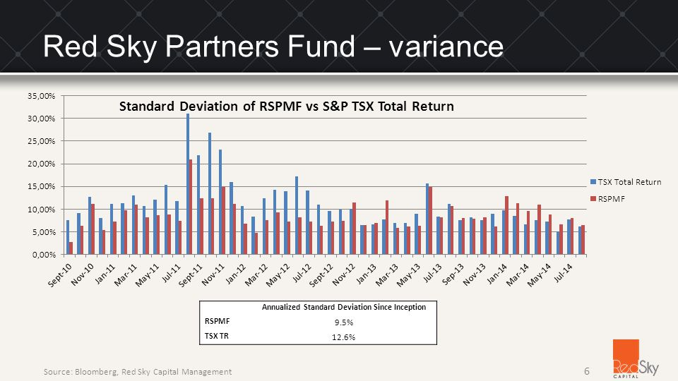 Red Sky Partners Fund – variance