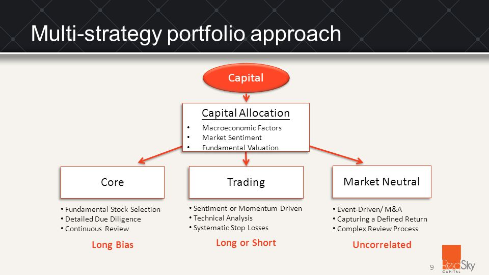 Multi-strategy portfolio approach