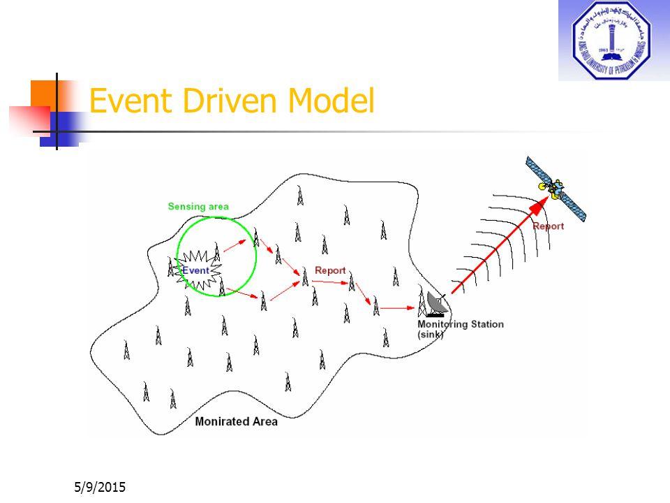 Event Driven Model 4/15/2017