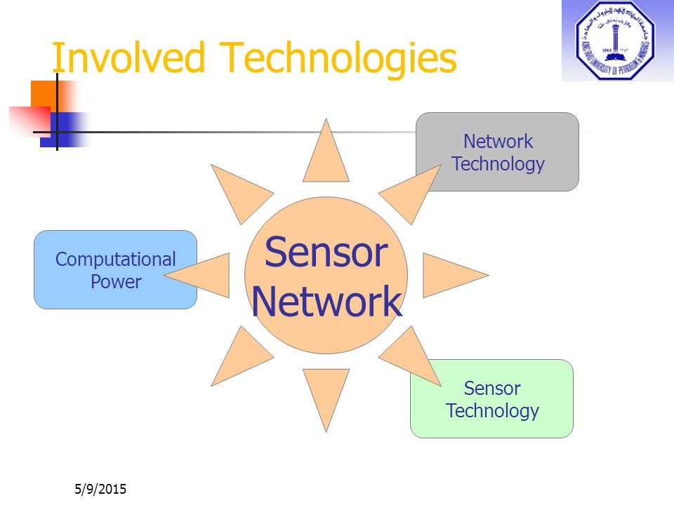 Involved Technologies