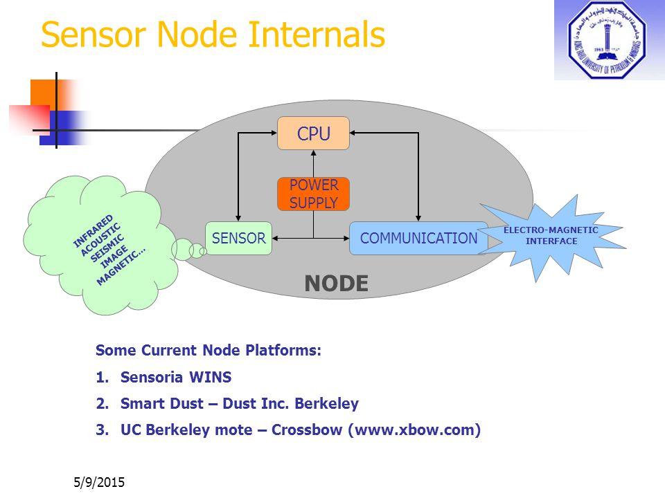Sensor Node Internals NODE CPU POWER SUPPLY SENSOR COMMUNICATION