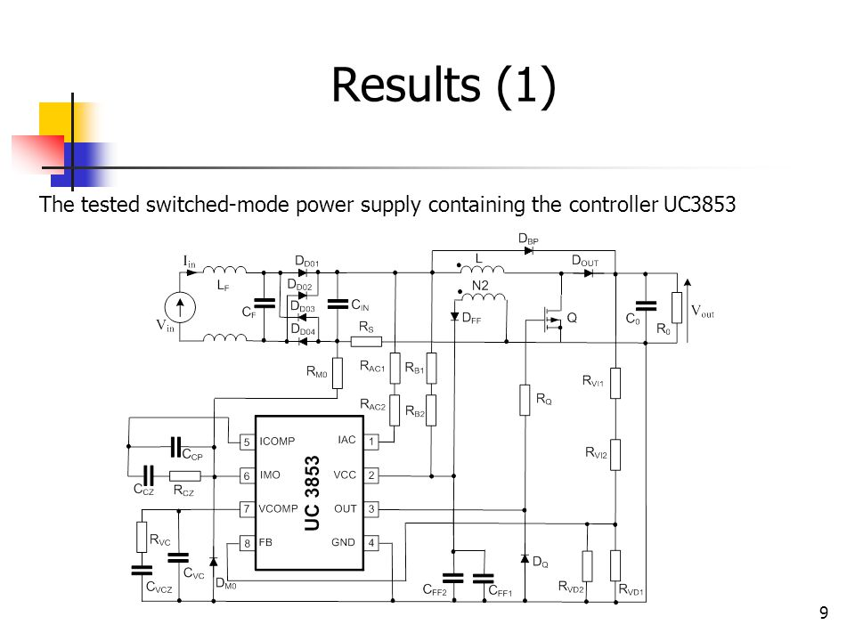 Results (1) The tested switched-mode power supply containing the controller UC3853