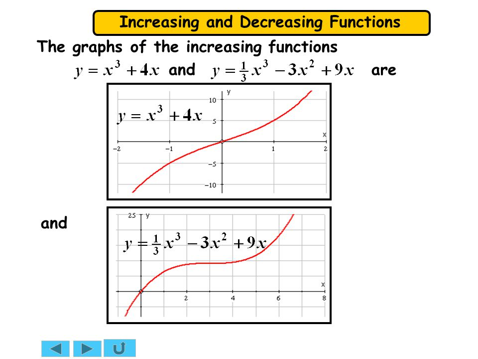 The graphs of the increasing functions and are