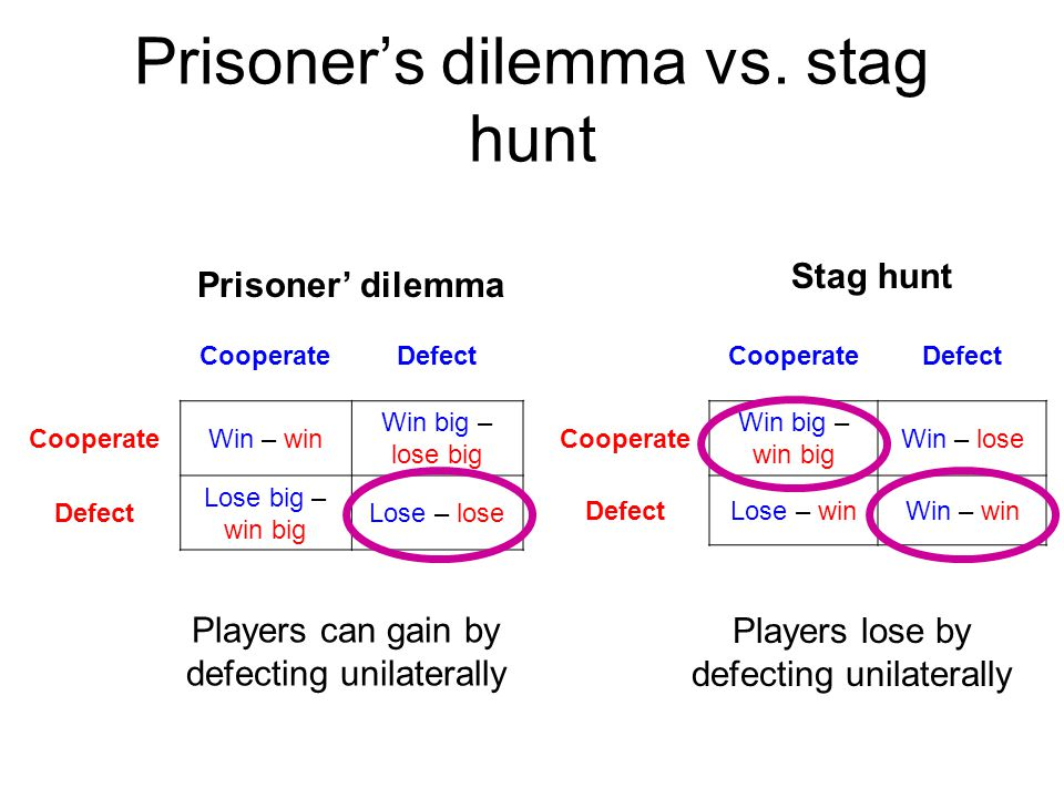 Prisoner's dilemma vs. stag hunt