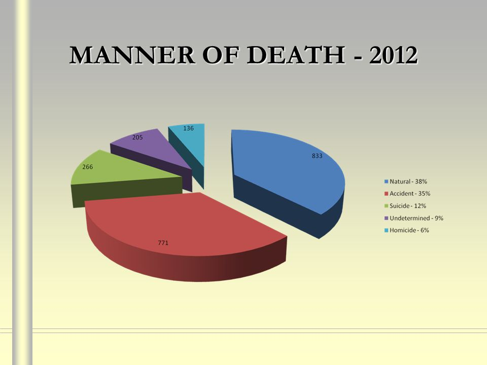 MANNER OF DEATH - 2012