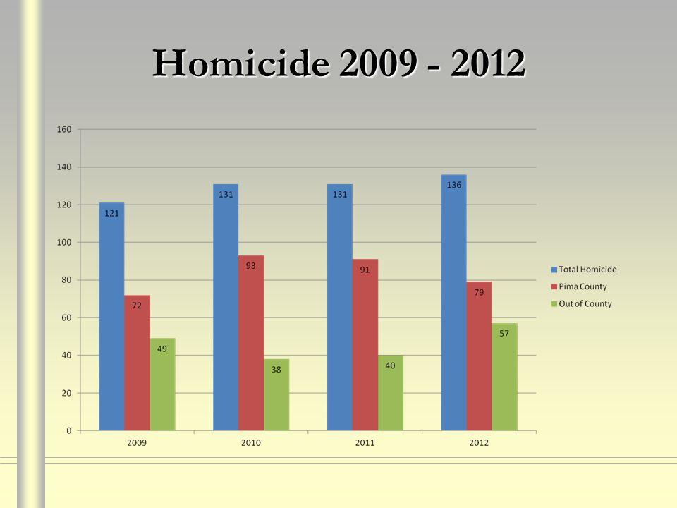 Homicide 2009 - 2012