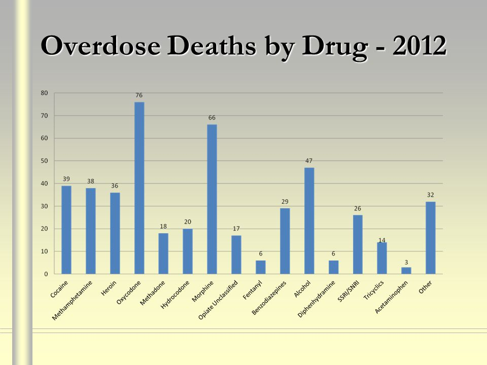 Overdose Deaths by Drug - 2012