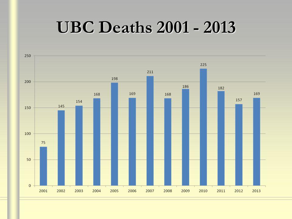 UBC Deaths 2001 - 2013