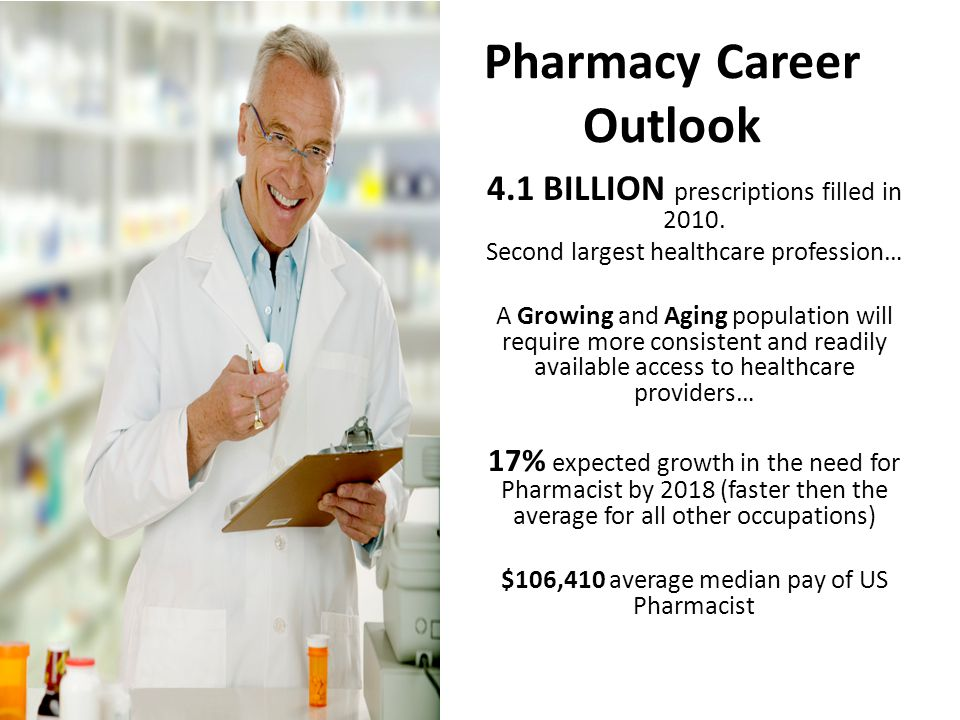 Pharmacy Career Outlook