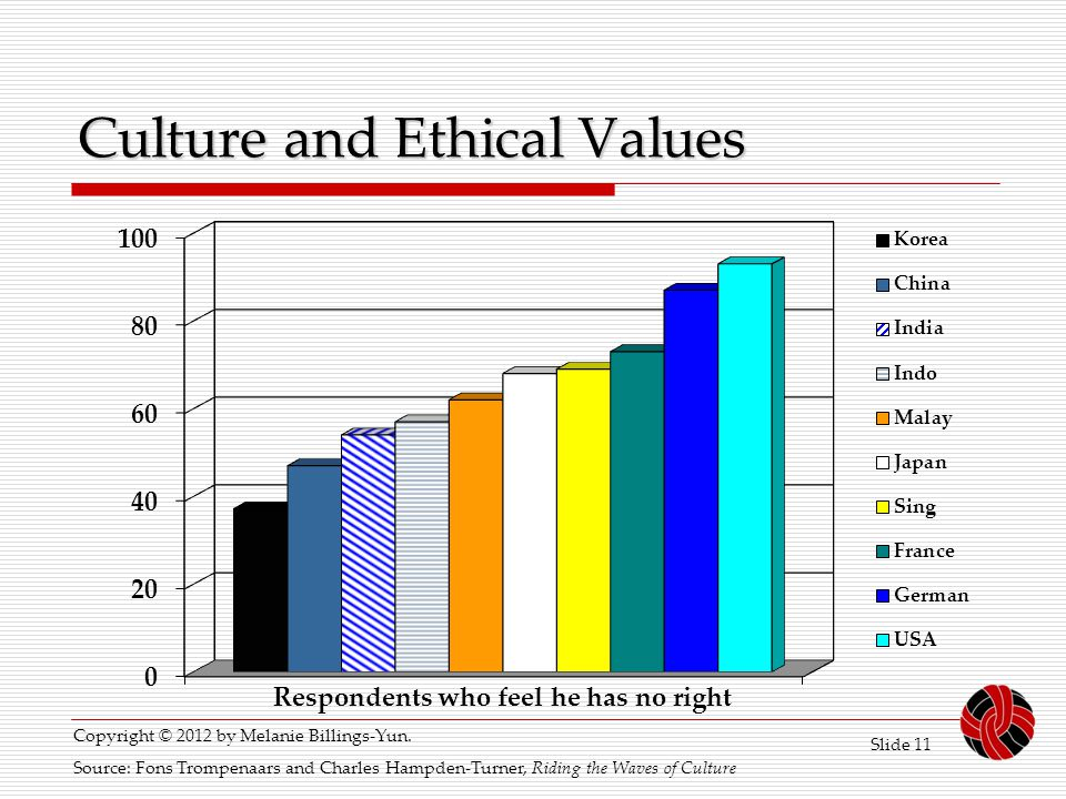 Culture and Ethical Values