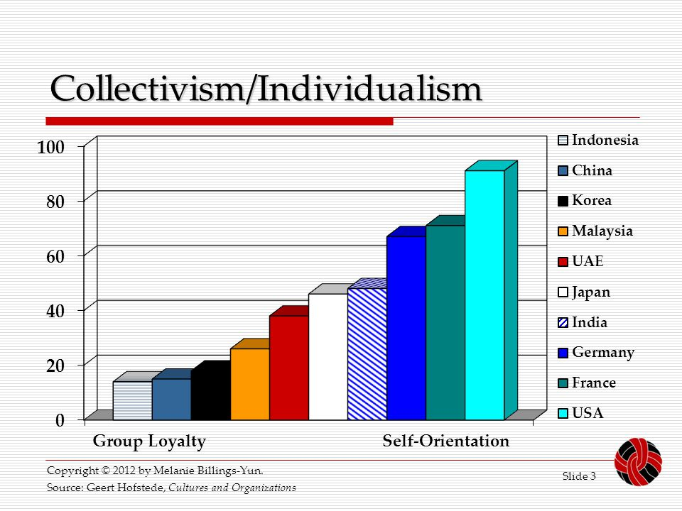 Collectivism/Individualism