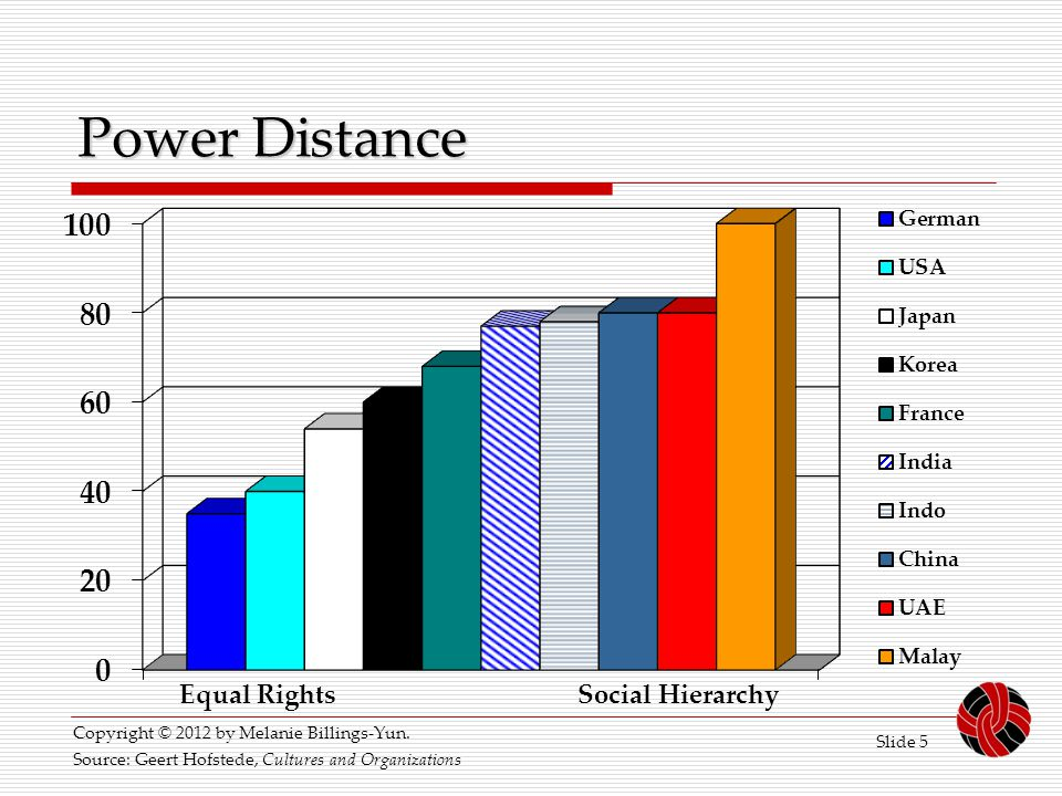 Power Distance Equal Rights Social Hierarchy