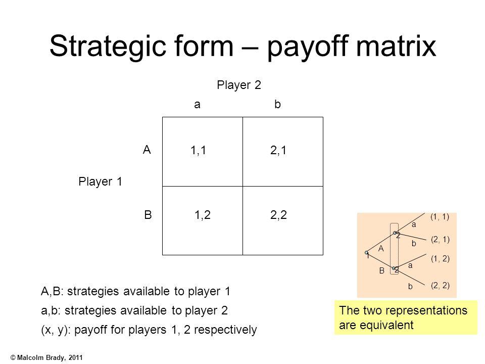 Strategic form – payoff matrix