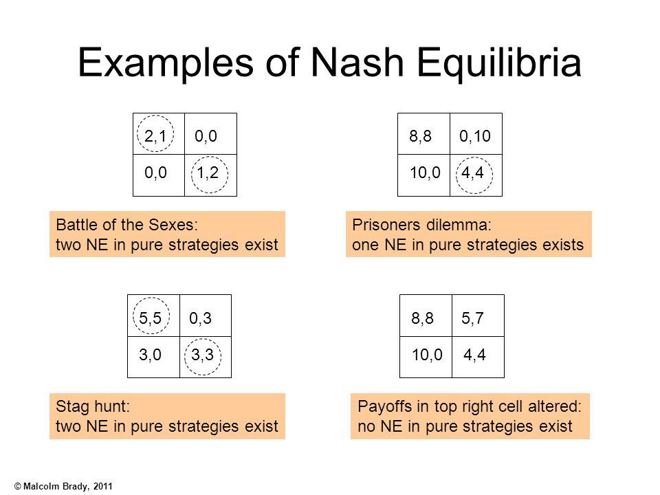 Examples of Nash Equilibria