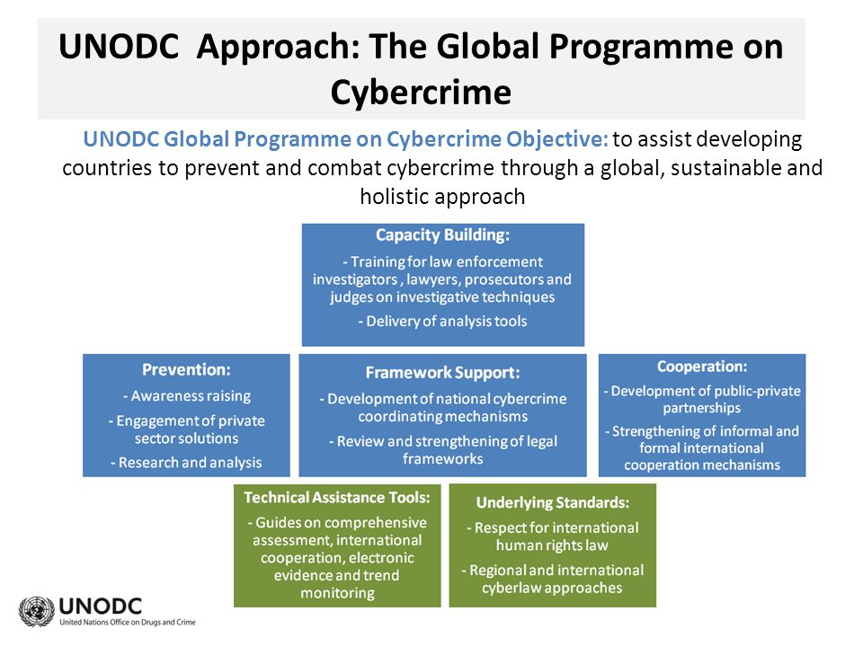UNODC Approach: The Global Programme on Cybercrime