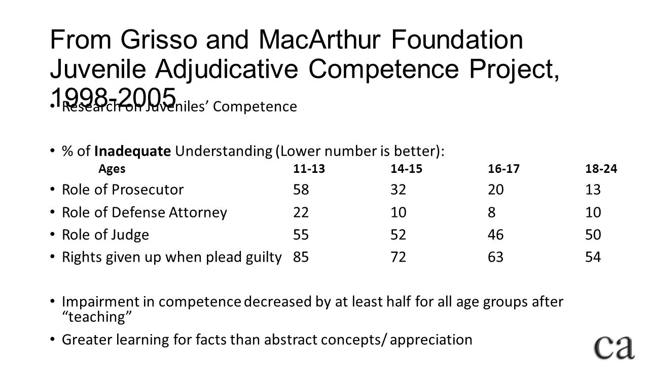 From Grisso and MacArthur Foundation Juvenile Adjudicative Competence Project, 1998-2005