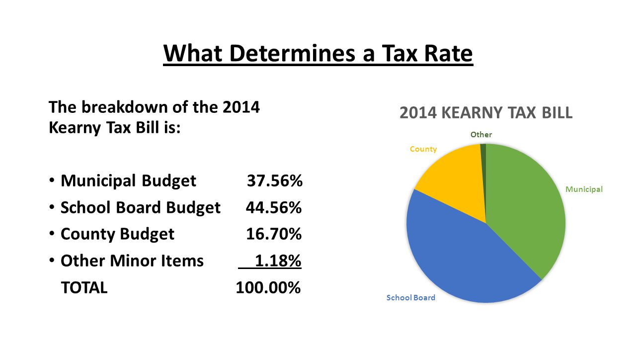 What Determines a Tax Rate
