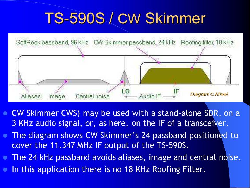 TS-590S / CW Skimmer Diagram © Afreet.