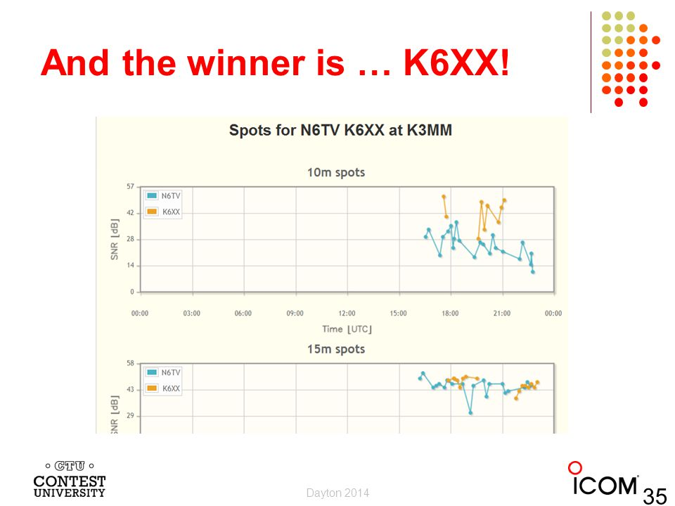 And the winner is … K6XX! Dayton 2014 35