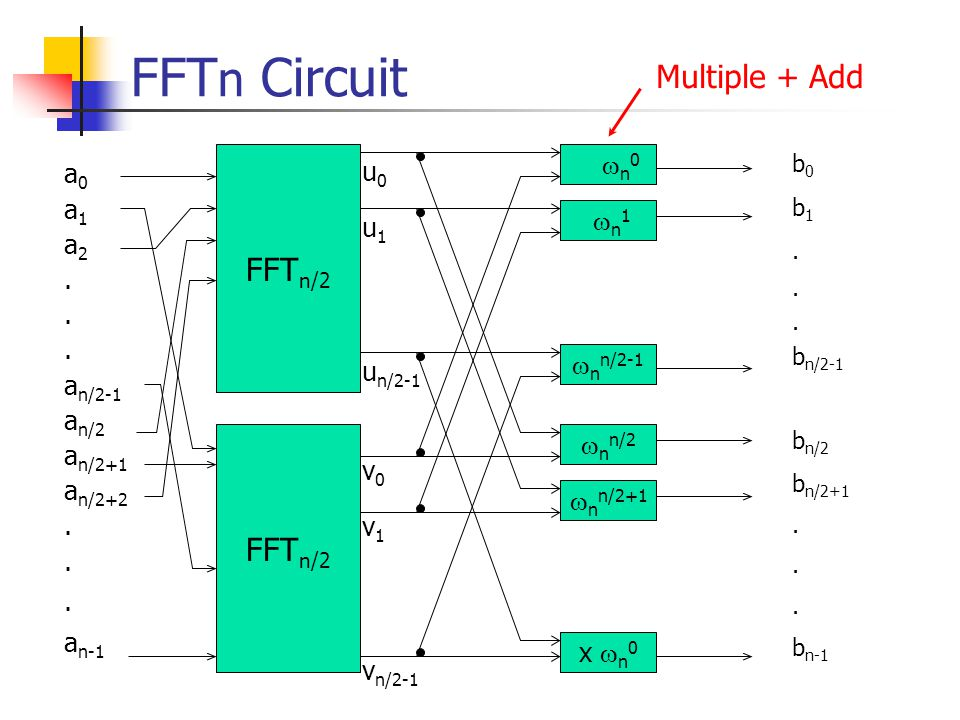 FFTn Circuit Multiple + Add FFTn/2 FFTn/2 a0 a1 a2 . an/2-1 an/2