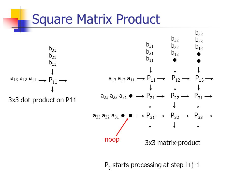 Square Matrix Product P11 P12 P13 P11 P21 P22 P31