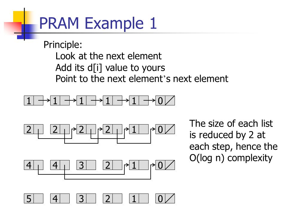PRAM Example 1 Principle: Look at the next element