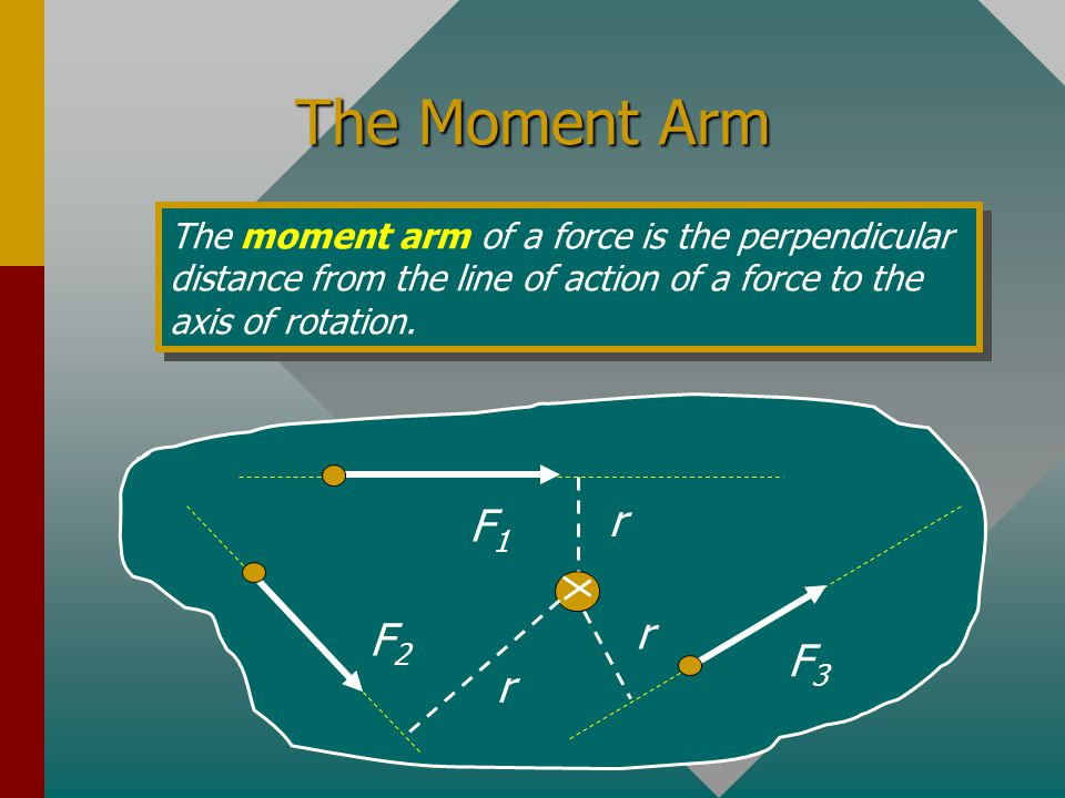 The Moment Arm The moment arm of a force is the perpendicular distance from the line of action of a force to the axis of rotation.