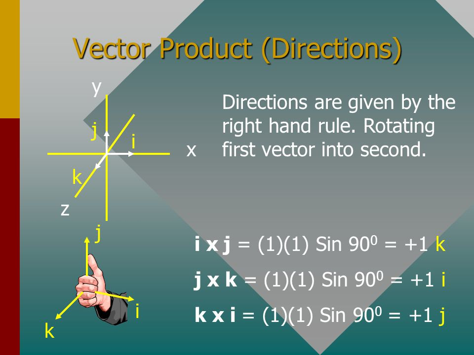 Vector Product (Directions)