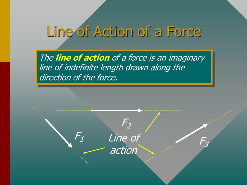 Line of Action of a Force