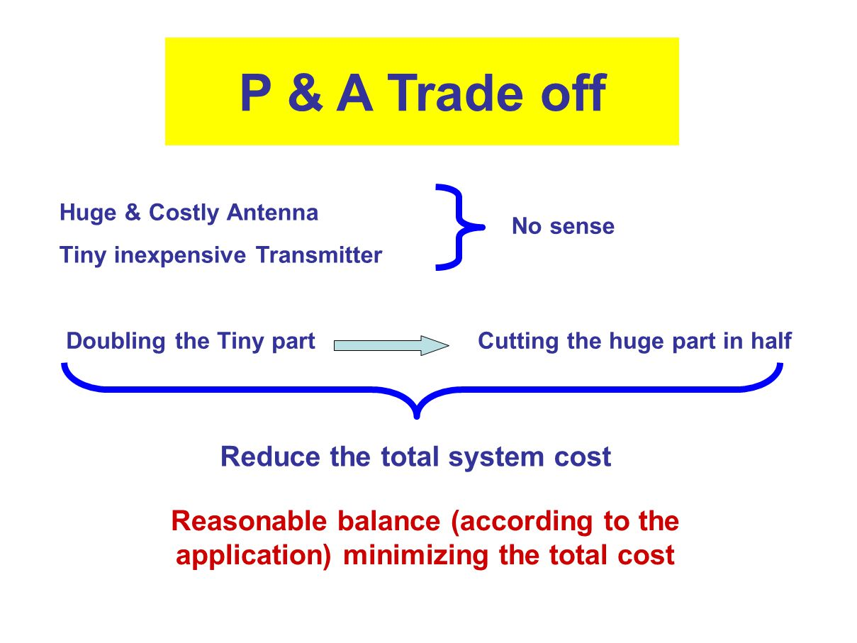 Reduce the total system cost