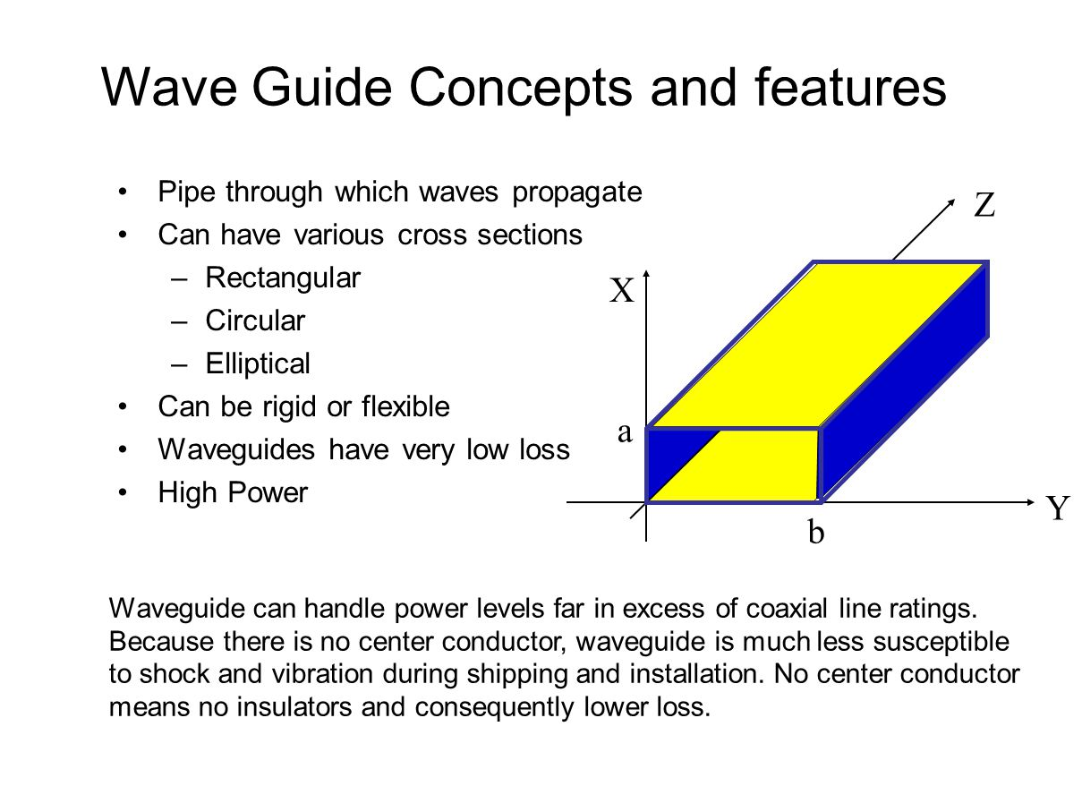 Wave Guide Concepts and features