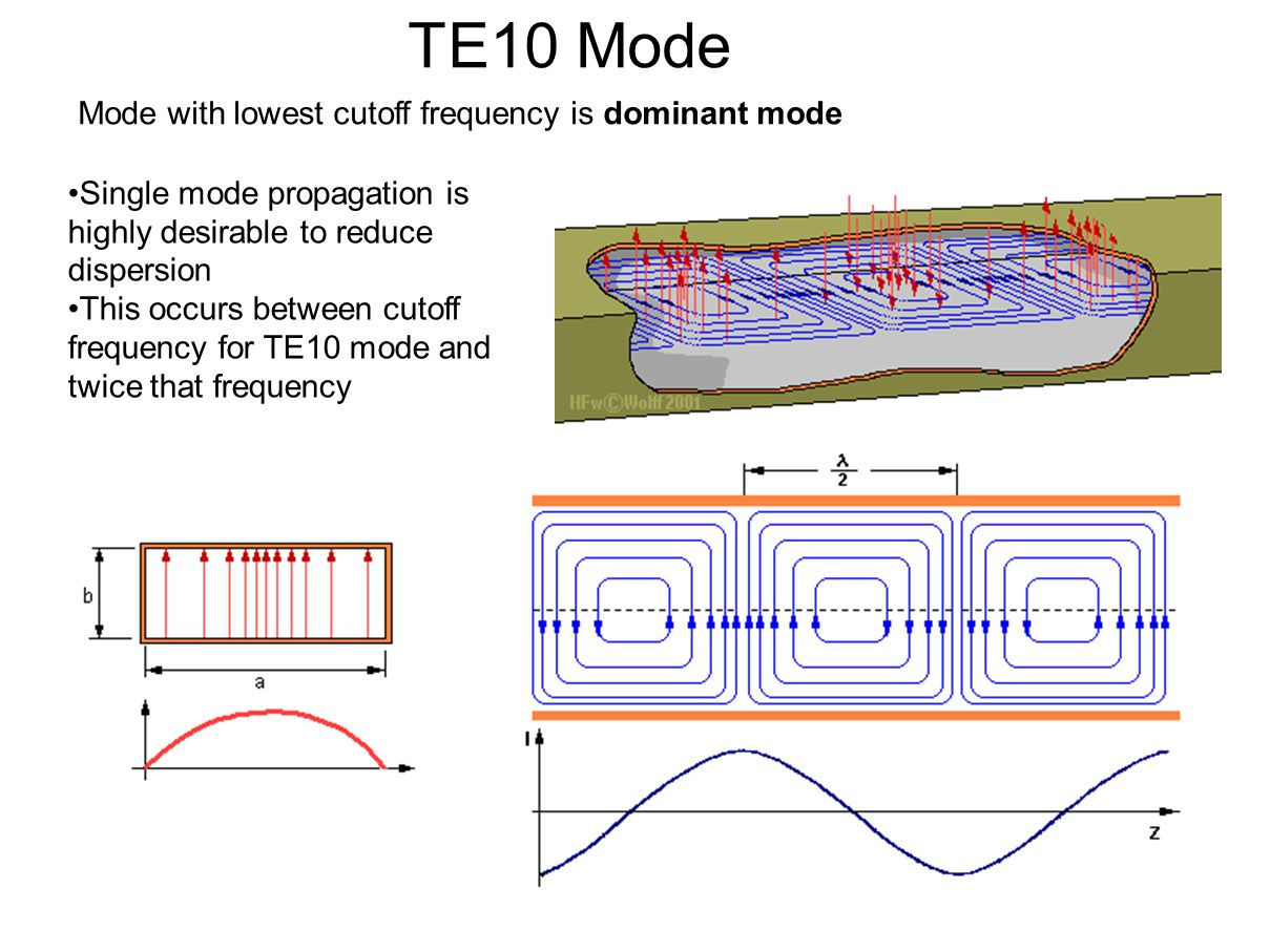 TE10 Mode Mode with lowest cutoff frequency is dominant mode