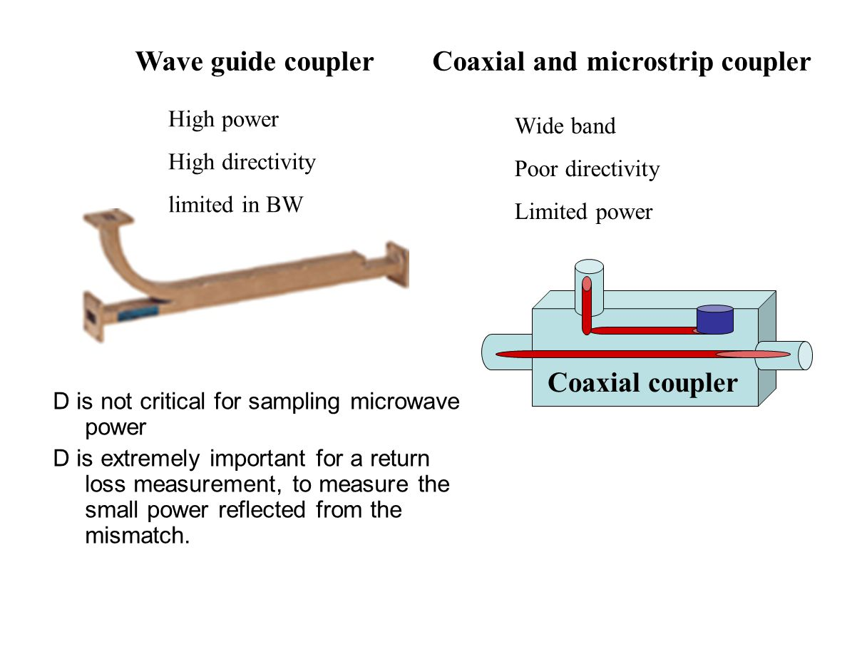 Wave guide coupler Coaxial and microstrip coupler