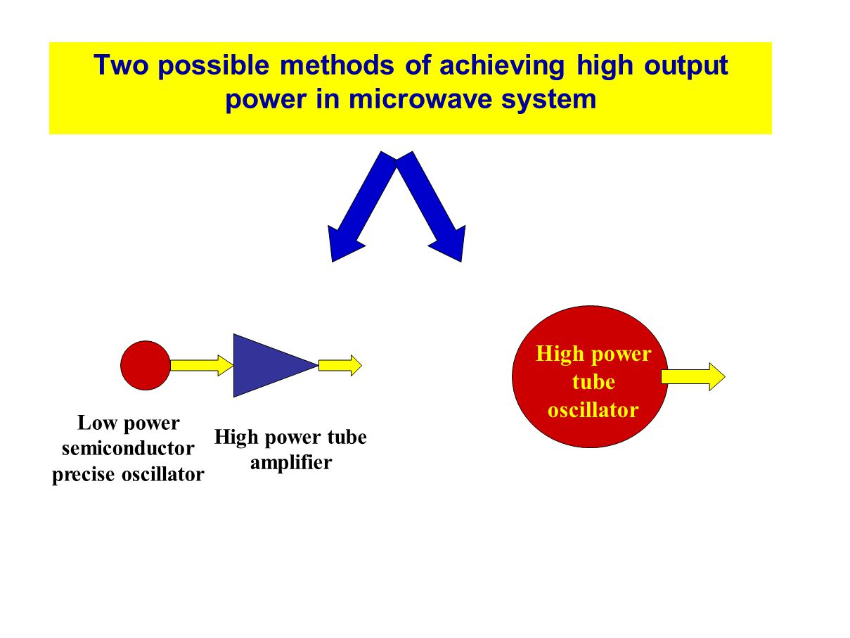 Two possible methods of achieving high output power in microwave system