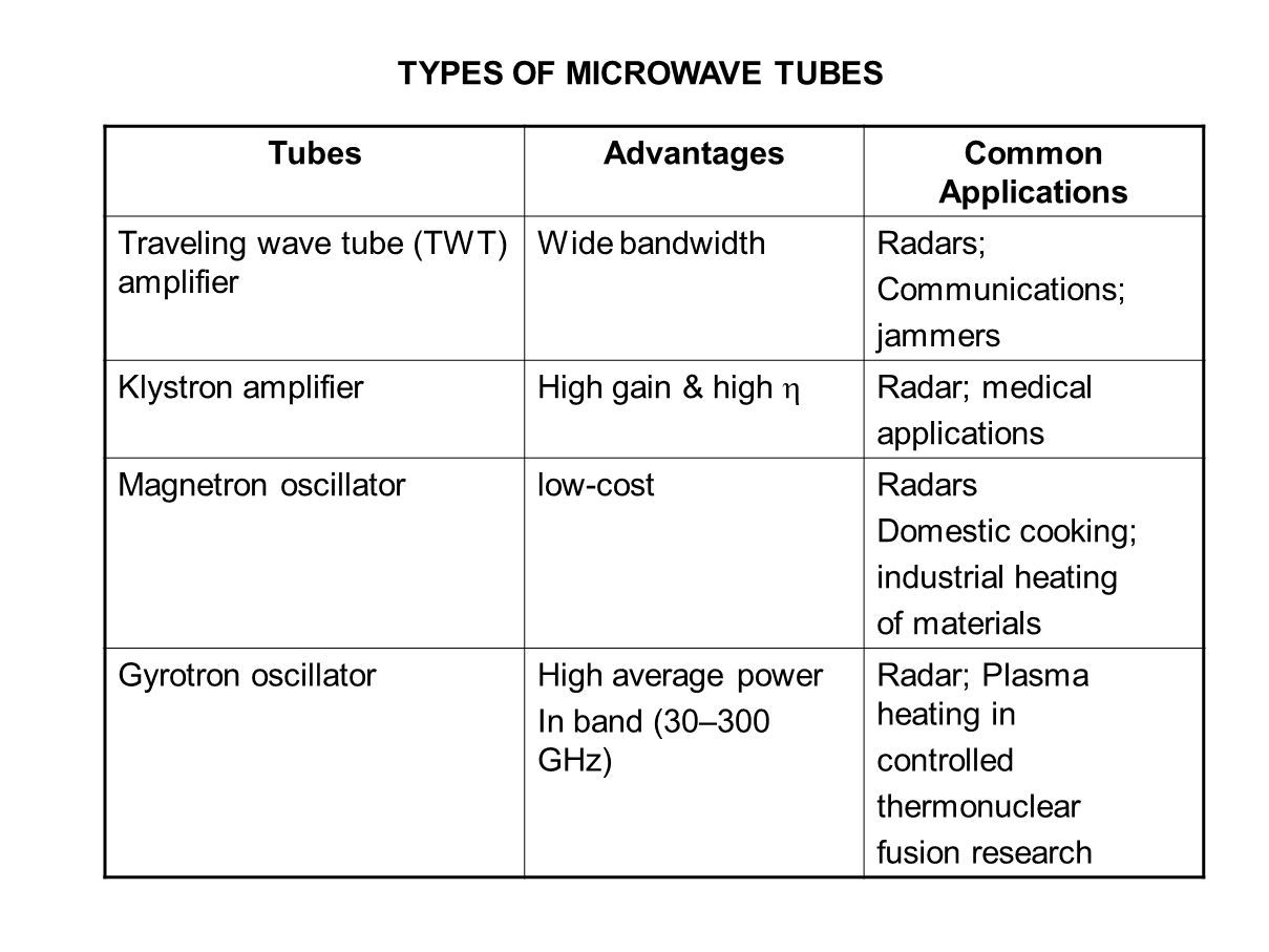 TYPES OF MICROWAVE TUBES