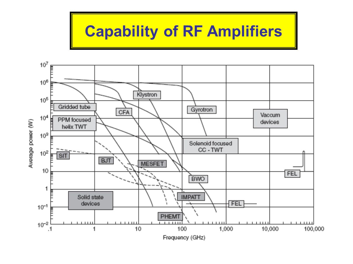 Capability of RF Amplifiers