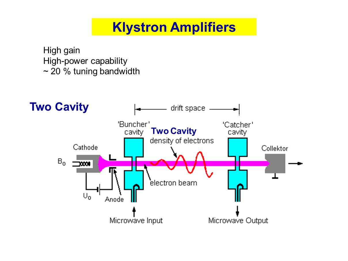 Klystron Amplifiers Two Cavity High gain High-power capability