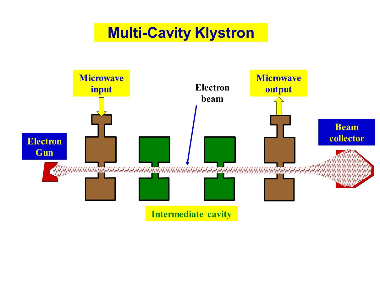Multi-Cavity Klystron