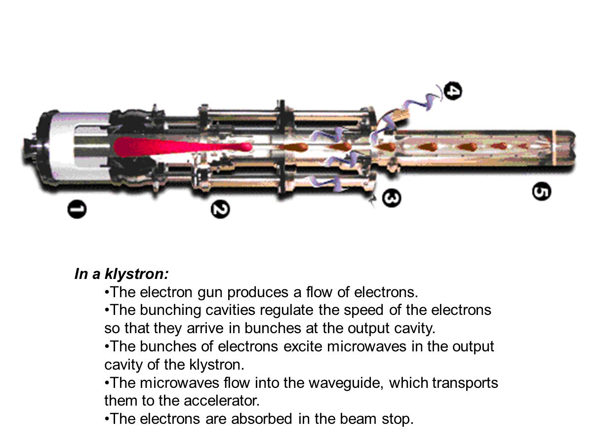In a klystron: The electron gun produces a flow of electrons.