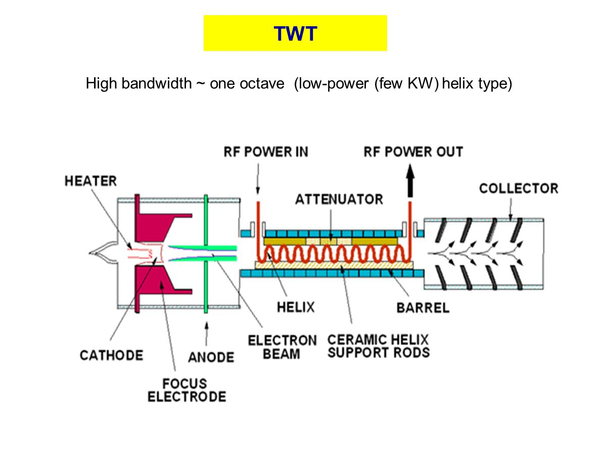 TWT High bandwidth ~ one octave (low-power (few KW) helix type)