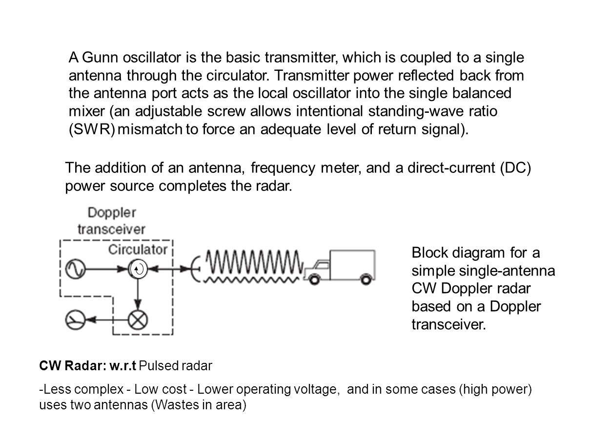 A Gunn oscillator is the basic transmitter, which is coupled to a single antenna through the circulator. Transmitter power reflected back from the antenna port acts as the local oscillator into the single balanced mixer (an adjustable screw allows intentional standing-wave ratio (SWR) mismatch to force an adequate level of return signal).