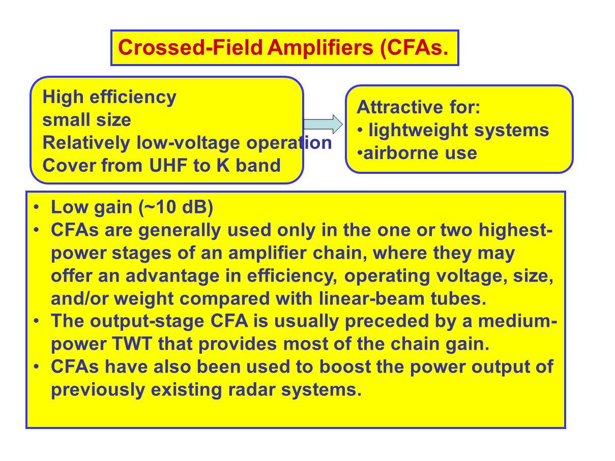 Crossed-Field Amplifiers (CFAs.