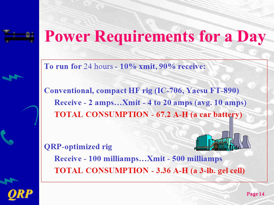 Power Requirements for a Day