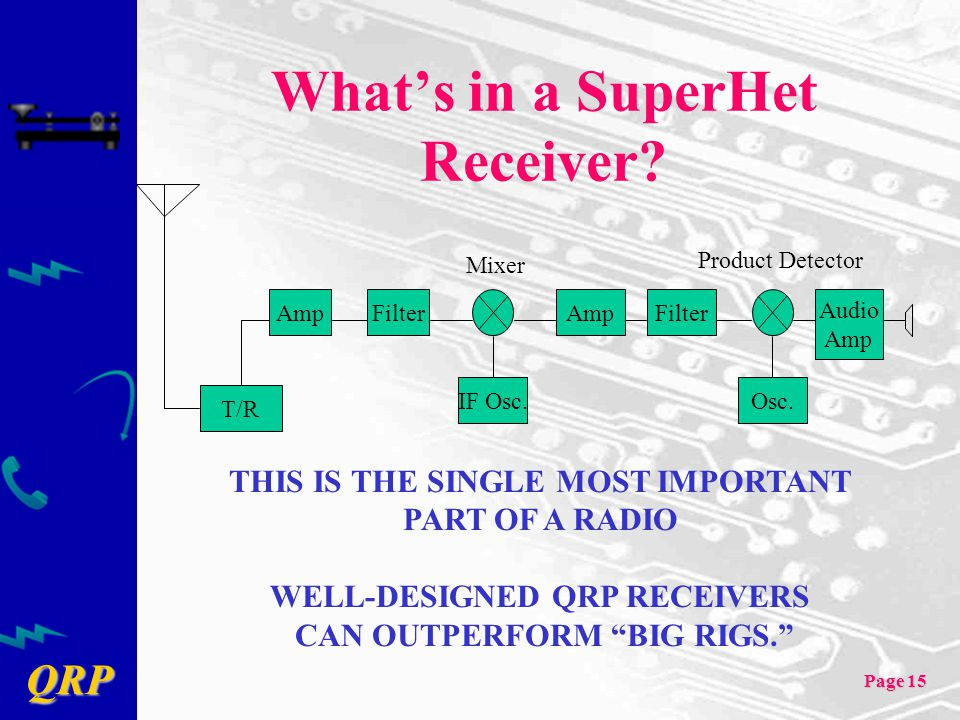 What's in a SuperHet Receiver