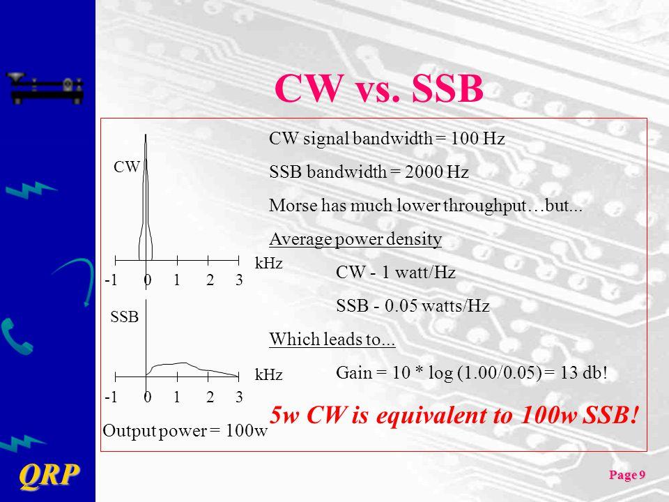 CW vs. SSB 5w CW is equivalent to 100w SSB!