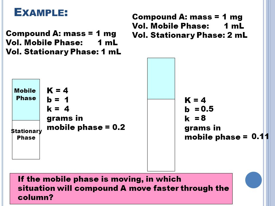 Example: Compound A: mass = 1 mg Vol. Mobile Phase: 1 mL